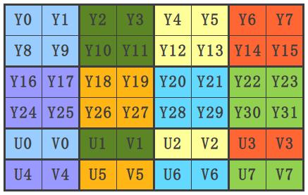 NV12-8x4